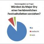 Auswertung der Nutzerumfrage unserer Major Dry ® vom ROCKHARZ – Festival